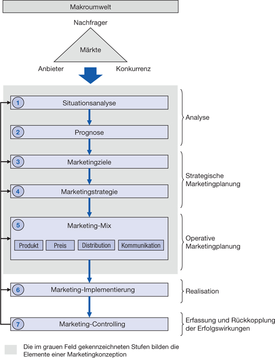 Marketing-Management Quelle: https://media.springernature.com/lw785/springer-static/image/chp%3A10.1007%2F978-3-8349-6916-3_1/MediaObjects/978-3-8349-6916-3_1_Fig8_HTML.jpg