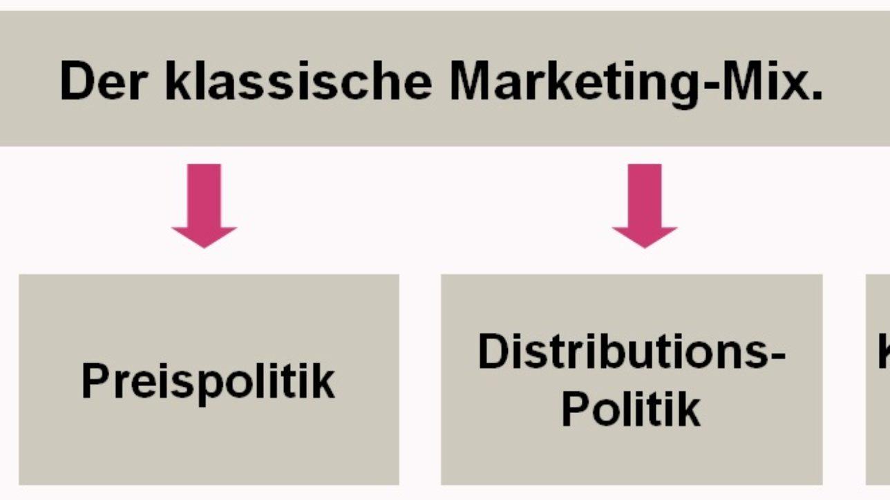 Überschrift für Marketing-Mix Blog-Beitrag